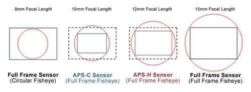Focal_Lengths_and_Sensor_Sizes.jpg